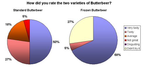 Standard vs. Frozen Butterbeer