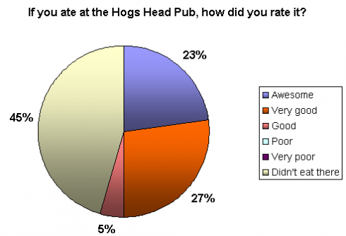 Hog's Head Pub ratings