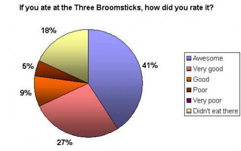 Three Broomsticks ratings