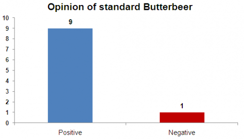 Standard Butterbeer opinion chart