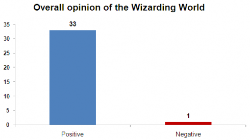 Wizarding World overall opinion chart